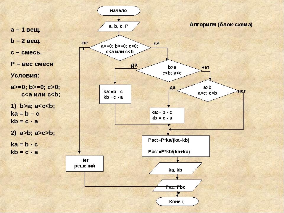 а – 1 вещ. b – 2 вещ. c – смесь. Р – вес смеси Условия: a>=0; b>=0; c>0; cb;...