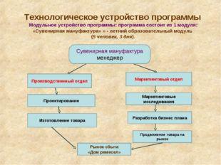 Технологическое устройство программы Модульное устройство программы: программ