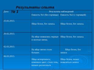 Результаты опыта № 1 . ДатаРезультаты наблюдений Емкость №1 (без горчицы)Е
