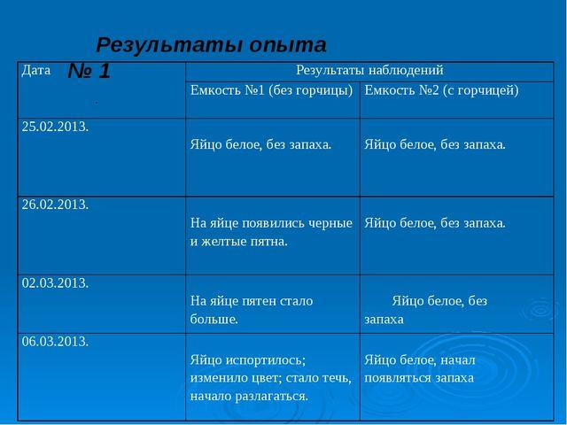 Результаты опыта № 1 . ДатаРезультаты наблюдений Емкость №1 (без горчицы)Е...