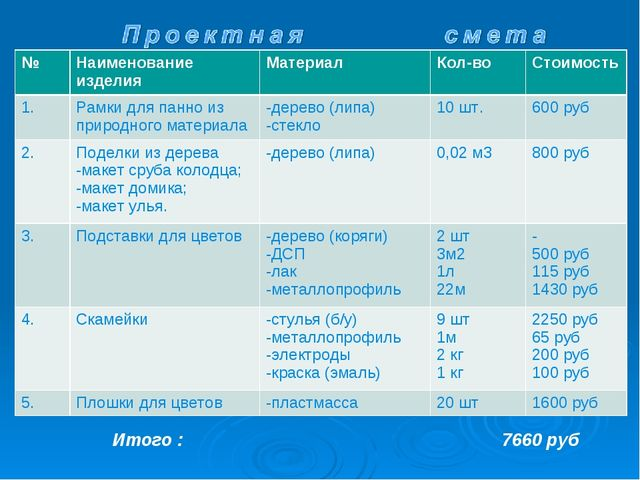Итого : 7660 руб №МатериалМатериалКол-воСтоимость 1.-дерево (липа) -стек...