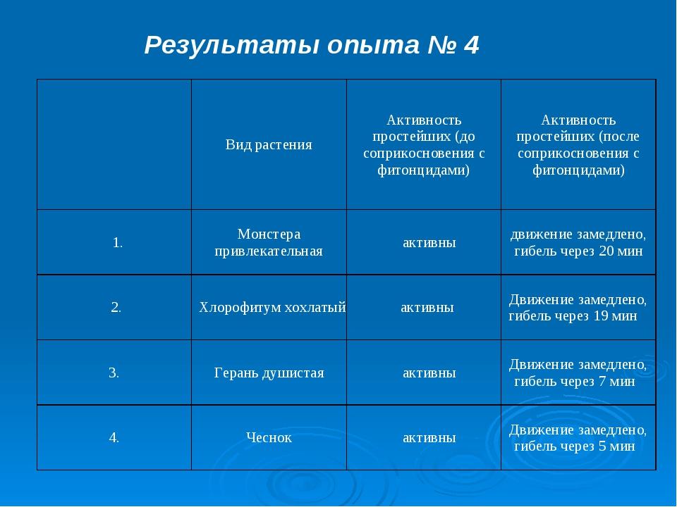 Результаты опыта № 4  Вид растенияАктивность простейших (до соприкосновени...