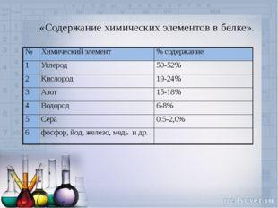 «Содержание химических элементов в белке». № Химическийэлемент %содержание 1