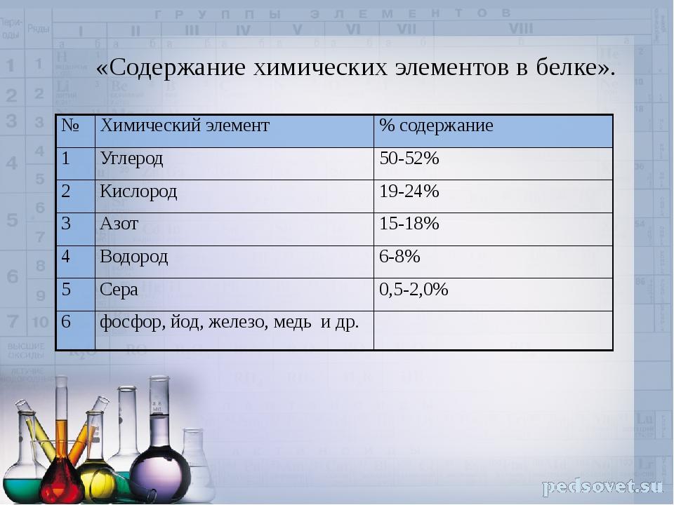 «Содержание химических элементов в белке». № Химическийэлемент %содержание 1...
