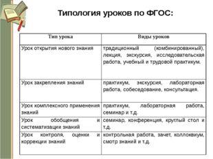 Типология уроков по ФГОС: Тип урока Виды уроков Урок открытия нового знания т