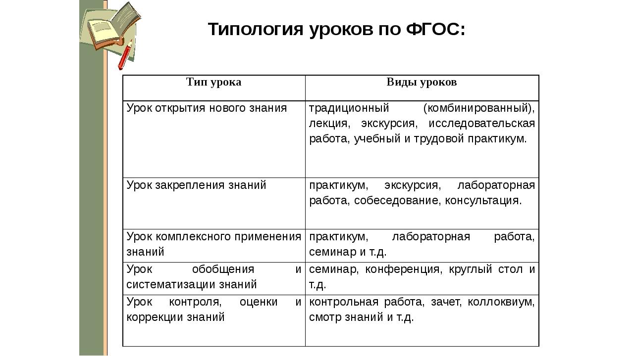 Типология уроков по ФГОС: Тип урока Виды уроков Урок открытия нового знания т...