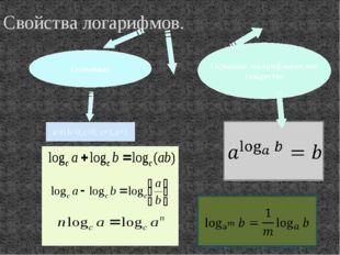 Свойства логарифмов. a>0,b>0,c>0, c≠1,n≠1 Основное логарифмическое тождество