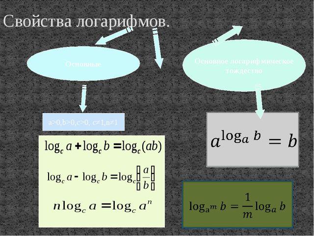Свойства логарифмов. a>0,b>0,c>0, c≠1,n≠1 Основное логарифмическое тождество...
