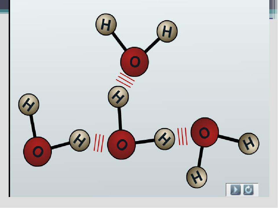 Положительно заряженные части одной молекулы воды притягивают к себе отрицат...