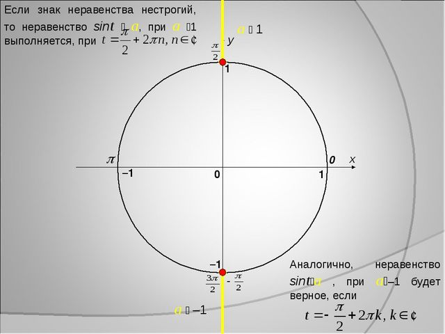 x y 0 1 0 1 –1 –1 a  1 a  –1 Если знак неравенства нестрогий, то неравенств...