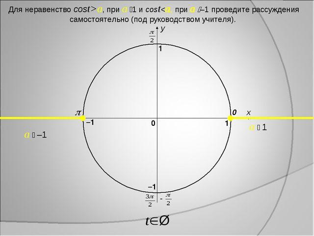 x y 0 1 0 1 –1 –1 a  –1 a  1 Для неравенство cost>a, при a 1 и cost
