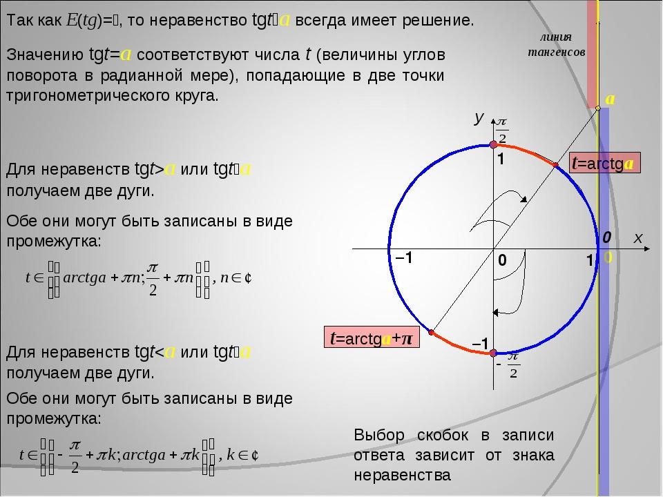 x y 1 0 1 –1 0 линия тангенсов a Так как E(tg)=, то неравенство tgta всегда...