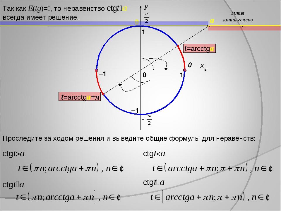 x y 1 0 1 –1 0 линия котангенсов a –1 Проследите за ходом решения и выведите...