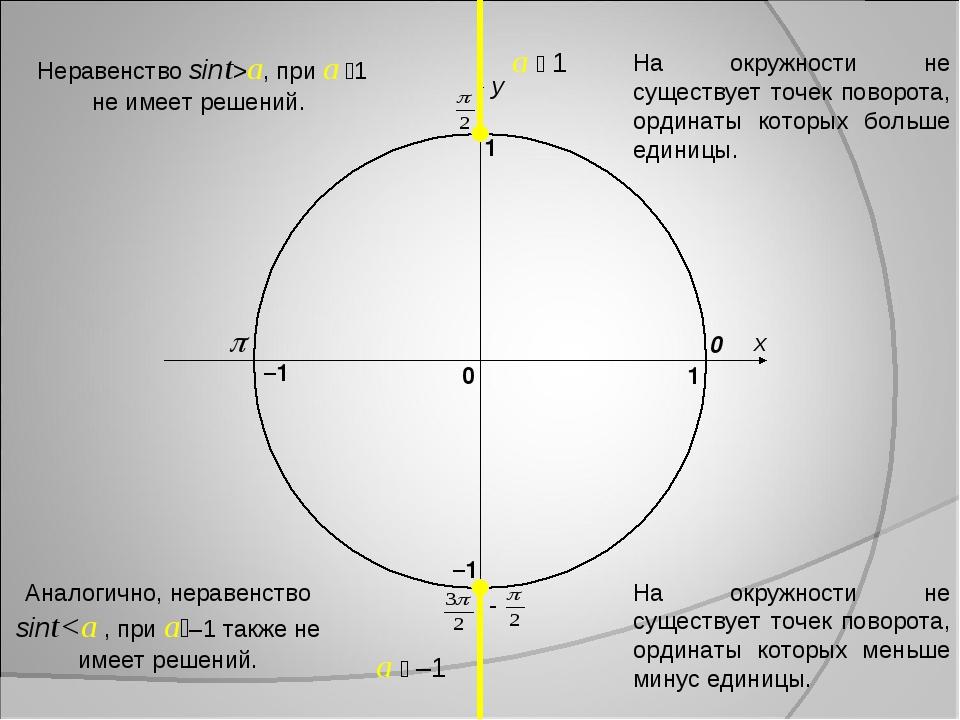 x y 0 1 0 1 –1 –1 a  1 a  –1 Аналогично, неравенство sinta, при a 1 не име...