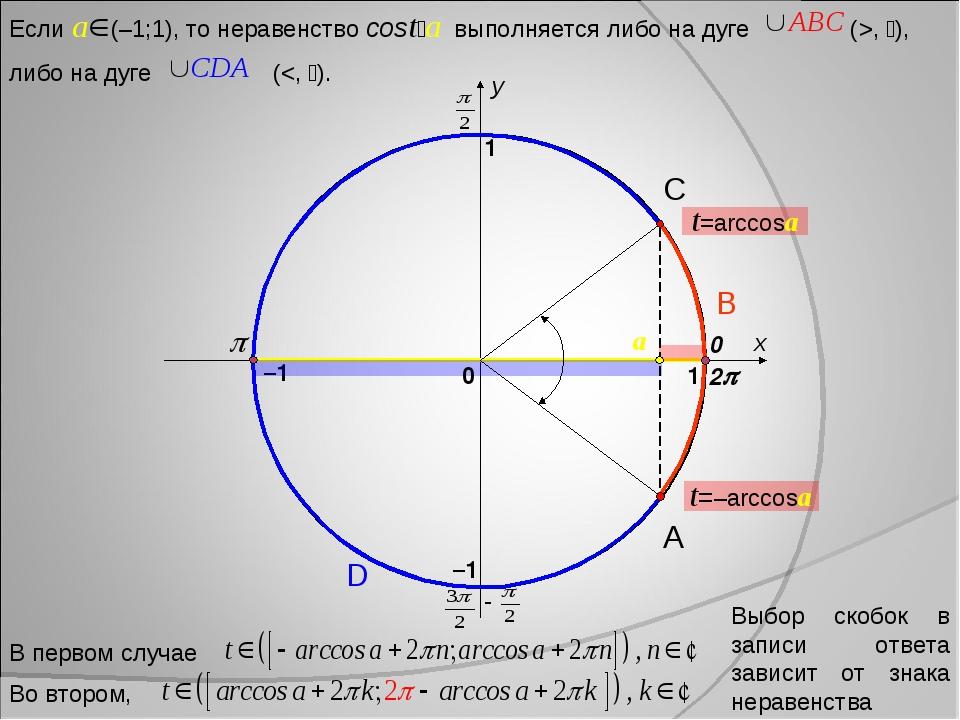 x y 0 1 1 –1 –1 2 A D B C Выбор скобок в записи ответа зависит от знака нера...