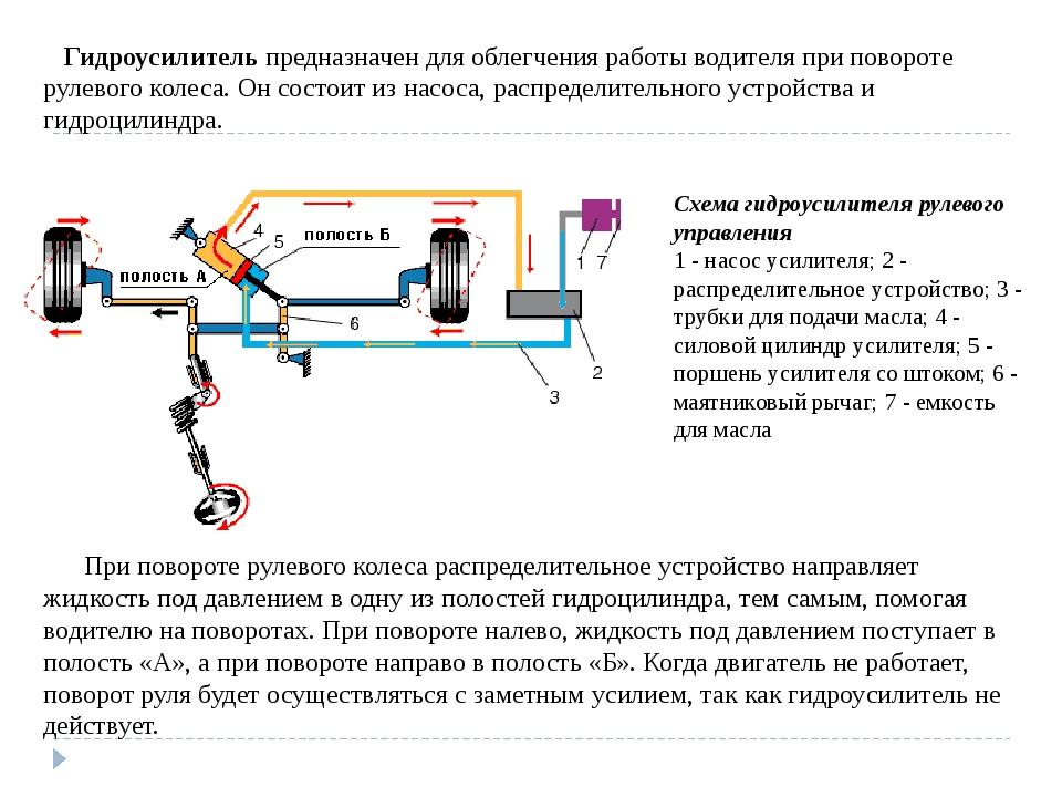 Гидроусилитель предназначен для облегчения работы водителя при повороте руле...