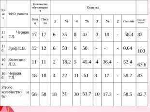 Класс ФИО учителя Количество обучающихся Отметки Всего Писало 5 % 4 % 3 % 2