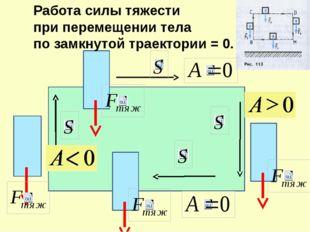 Работа силы тяжести при перемещении тела по замкнутой траектории = 0.
