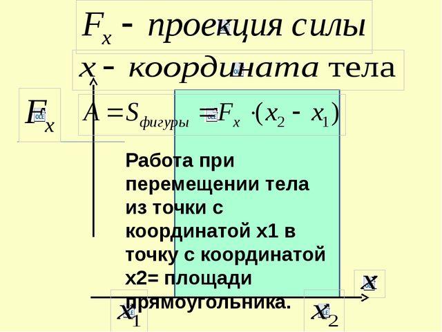 Работа при перемещении тела из точки с координатой х1 в точку с координатой х...
