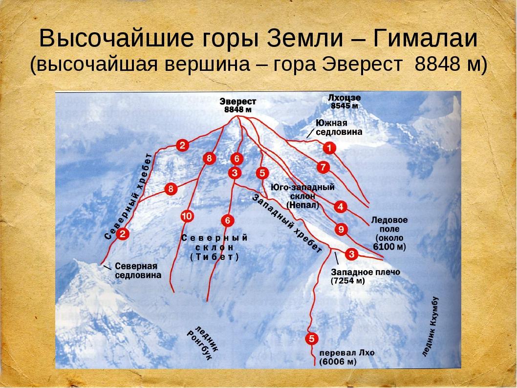 Высочайшие горы Земли – Гималаи (высочайшая вершина – гора Эверест 8848 м)