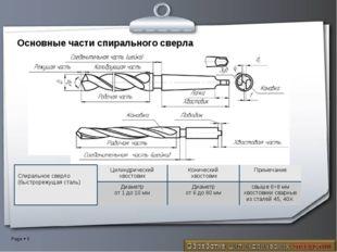 Основные части спирального сверла Спиральное сверло (быстрорежущая сталь)Цил