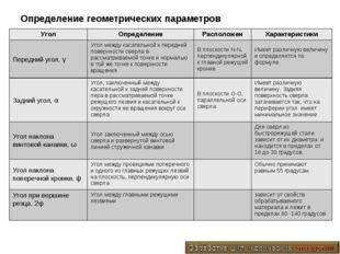Определение геометрических параметров УголОпределениеРасположенХарактерист