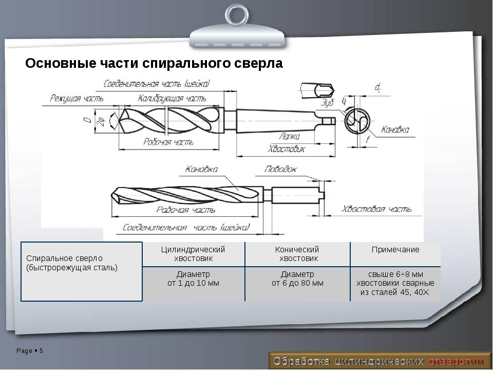 Основные части спирального сверла Спиральное сверло (быстрорежущая сталь)Цил...