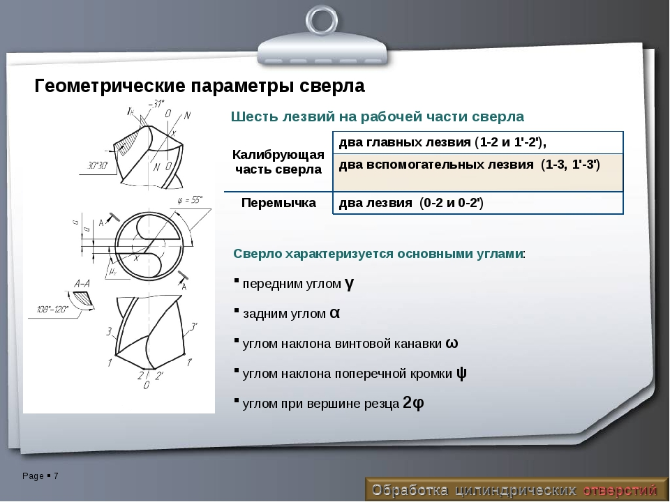 Геометрические параметры сверла Сверло характеризуется основными углами: пере...