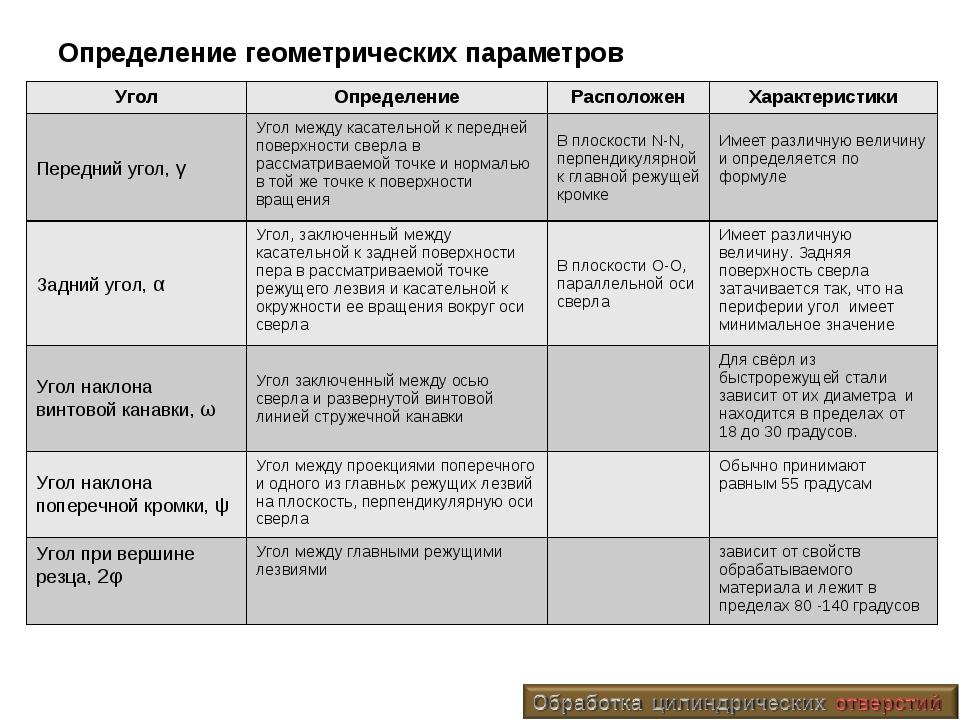 Определение геометрических параметров УголОпределениеРасположенХарактерист...