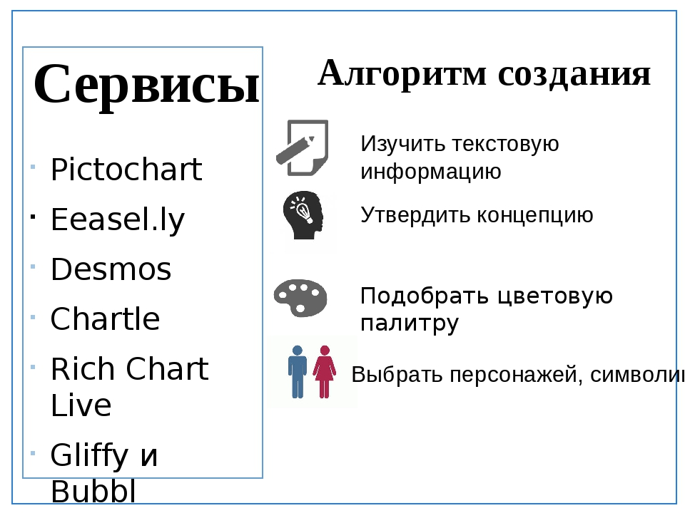 Pictochart Eeasel.ly Desmos Сhartle Rich Chart Live Gliffy и Bubbl Imagechef...
