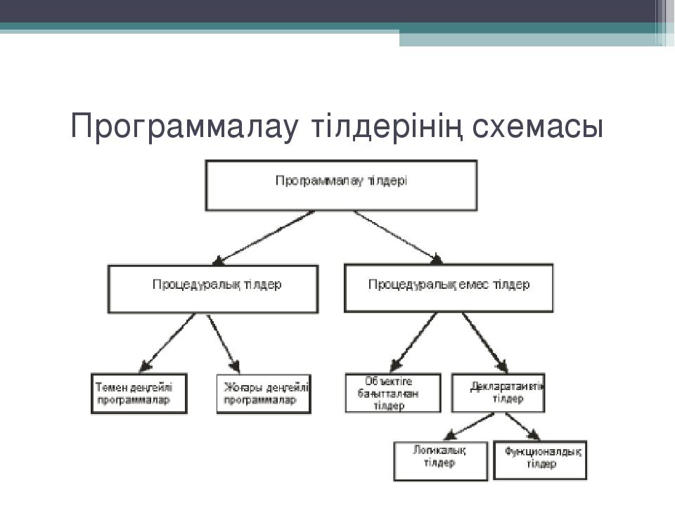 Программалау тілдерінің схемасы