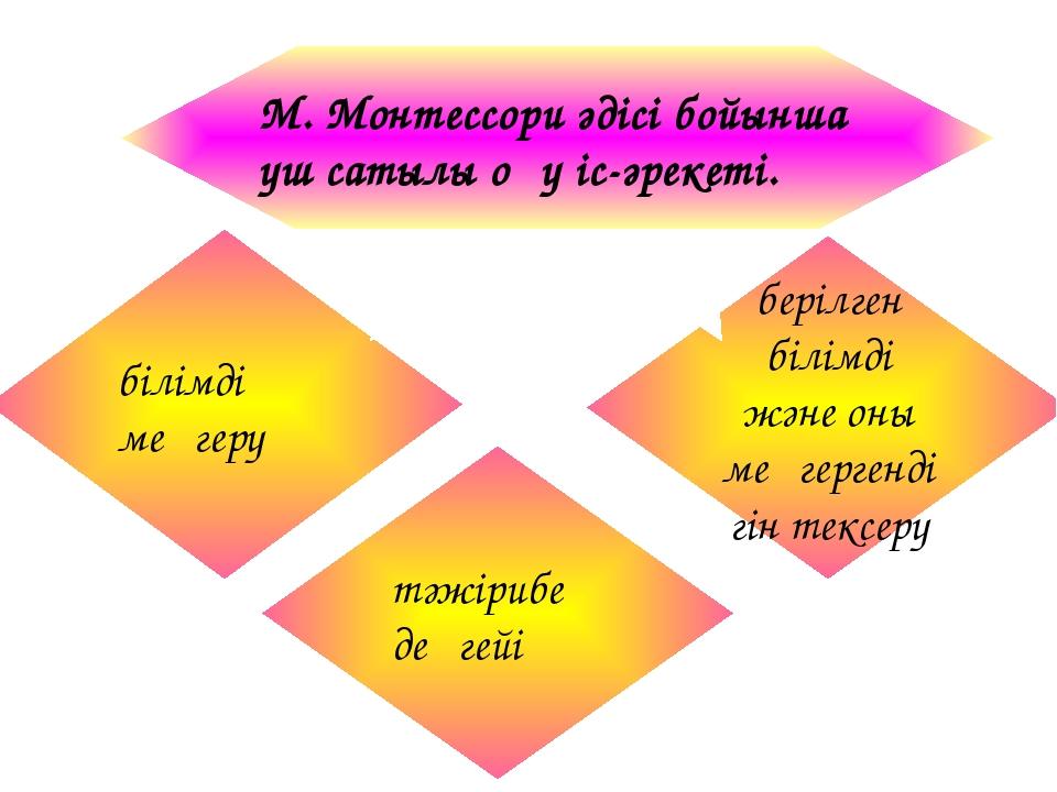 М. Монтессори әдісі бойынша үш сатылы оқу іс-әрекеті. білімді меңгеру тәжіри...