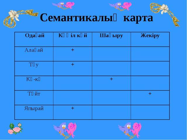 Семантикалық карта ОдағайКөңіл күйШақыруЖекіру Алақай+ Түу+ Кә-кә+...