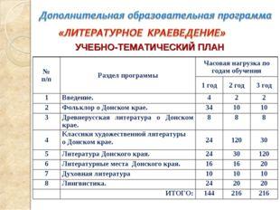 УЧЕБНО-ТЕМАТИЧЕСКИЙ ПЛАН № п/пРаздел программыЧасовая нагрузка по годам обу