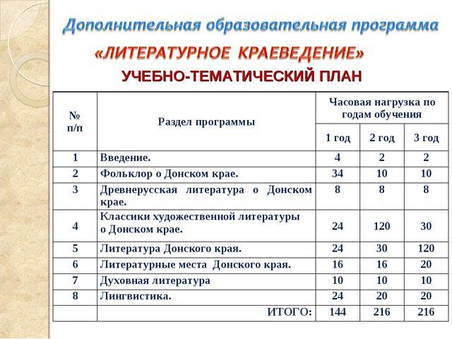 УЧЕБНО-ТЕМАТИЧЕСКИЙ ПЛАН № п/пРаздел программыЧасовая нагрузка по годам обу...