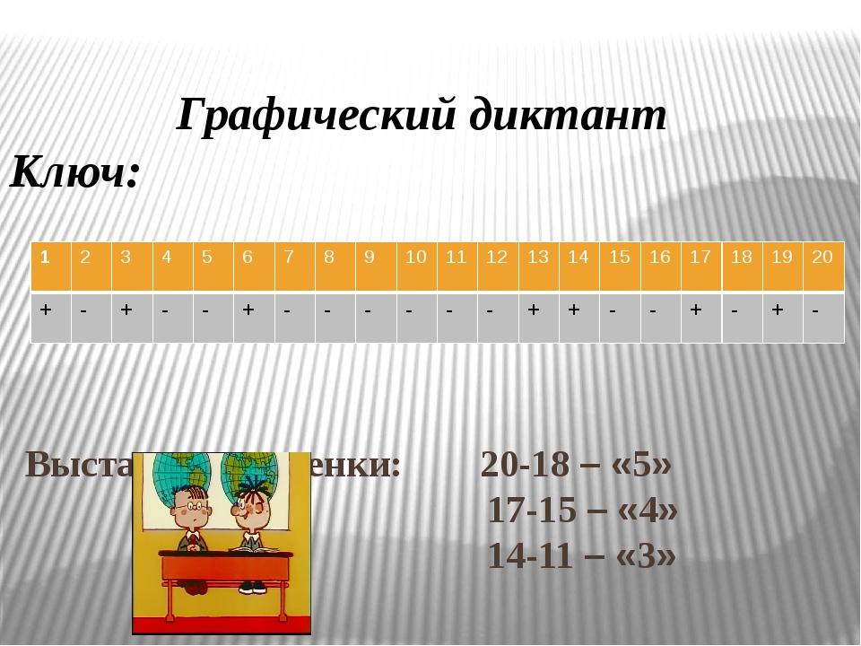 Выставление оценки: 20-18 – «5» 17-15 – «4» 14-11 – «3» Графический диктант...