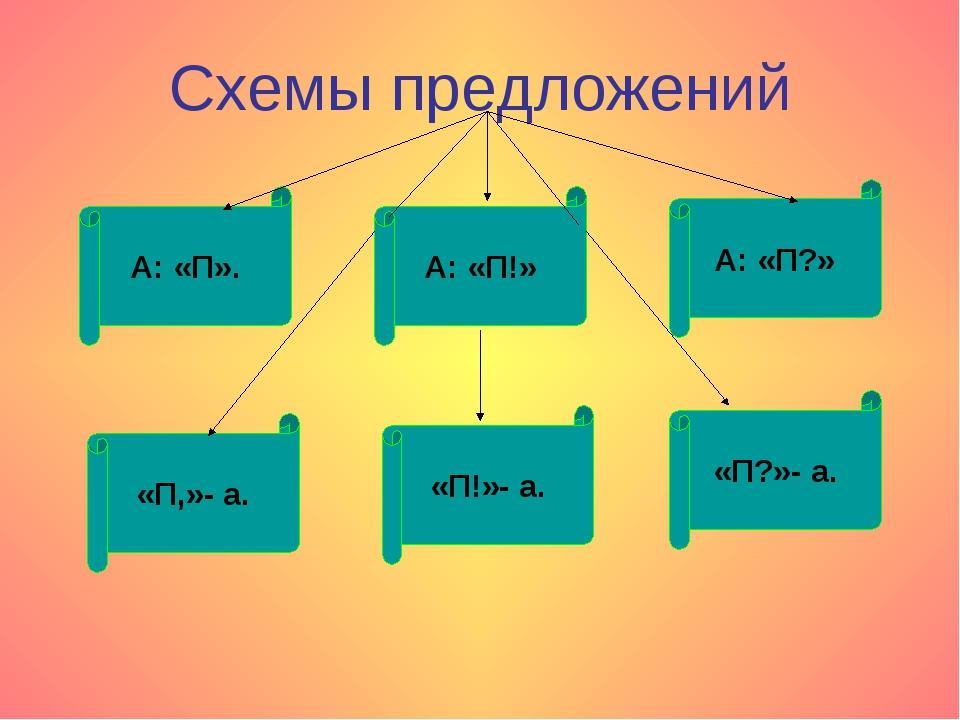 Схемы предложений А: «П». «П,»- а. А: «П!» «П!»- а. А: «П?» «П?»- а.