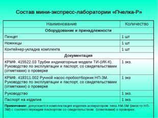 Состав мини-экспресс-лаборатории «Пчелка-Р» Наименование Количество Оборудов