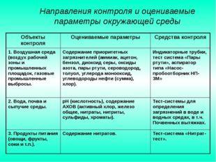 Направления контроля и оцениваемые параметры окружающей среды Объекты контро