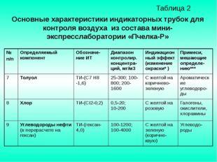 Таблица 2 Основные характеристики индикаторных трубок для контроля воздуха и