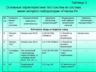 Таблица 3 Основные характеристики тест-систем из состава мини-экспресс-лабор