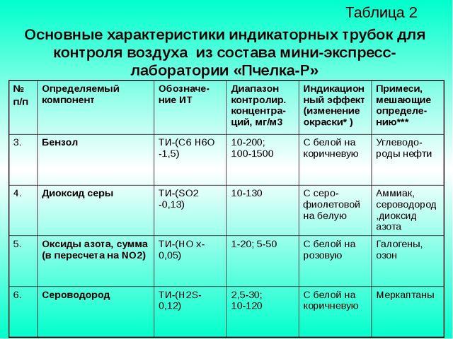 Таблица 2 Основные характеристики индикаторных трубок для контроля воздуха и...