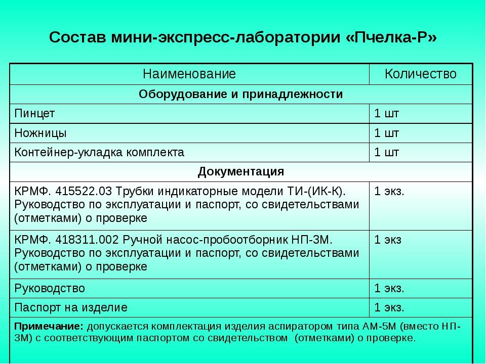 Состав мини-экспресс-лаборатории «Пчелка-Р» Наименование Количество Оборудов...