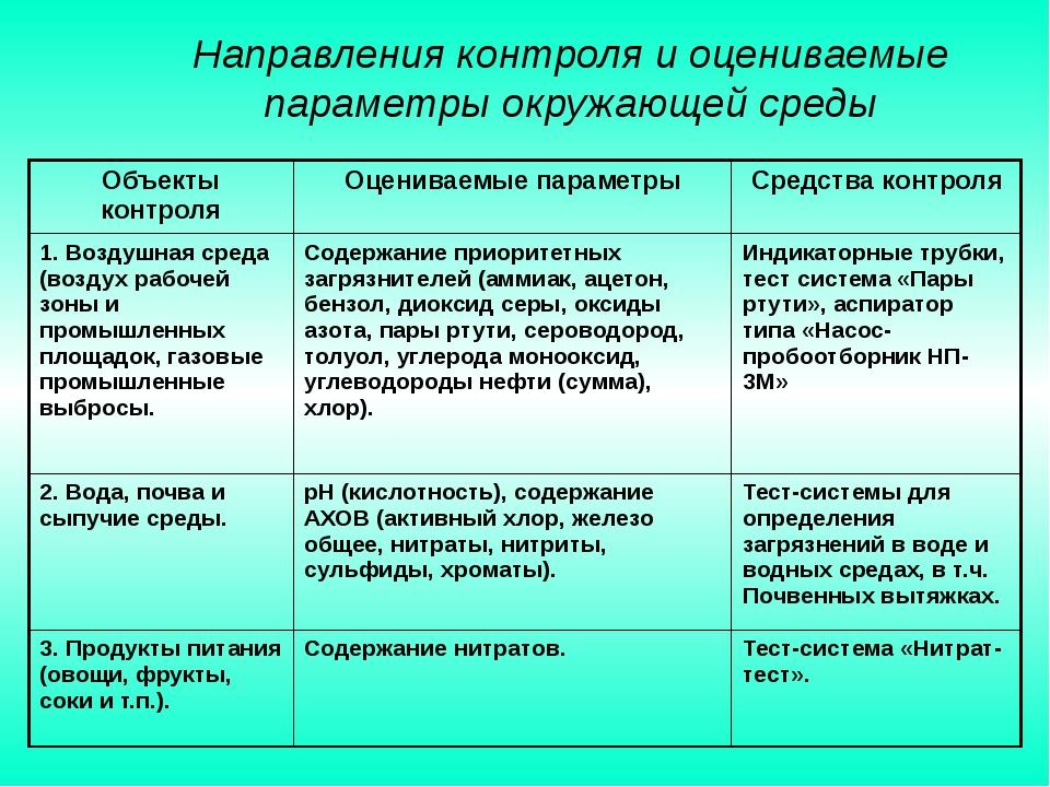 Направления контроля и оцениваемые параметры окружающей среды Объекты контро...