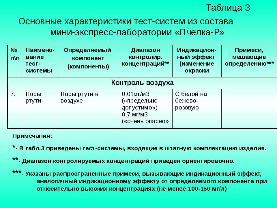Таблица 3 Основные характеристики тест-систем из состава мини-экспресс-лабор...