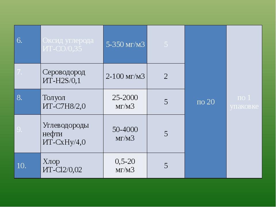 6. Оксид углерода ИТ-СО/0,35 5-350 мг/м3 5 по 20 по 1 упаковке 7....