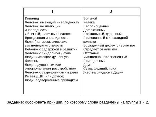 Задание: обосновать принцип, по которому слова разделены на группы 1 и 2. 12...