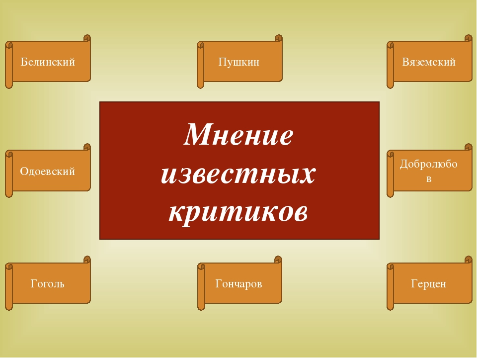 Мнение известных критиков Белинский Пушкин Добролюбов Герцен Гончаров Гоголь...