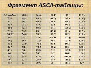 Фрагмент ASCII-таблицы: