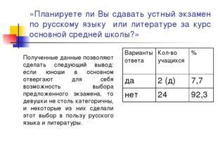 «Планируете ли Вы сдавать устный экзамен по русскому языку или литературе за